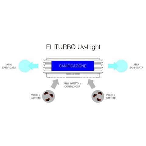 Sanificatore-Miscelatore d'aria con tecnologia UV-C Eliturbo UV-Light grigio - UVL-100 Immagine del prodotto Einzelbild 4 XL